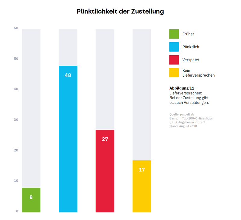 parcelLab-E-Commerce-Versandstudie