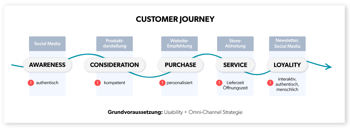 Customer-Journey-Blog