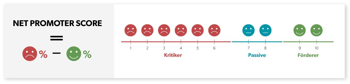 Net-Promoter-Score-Formel-Smileys