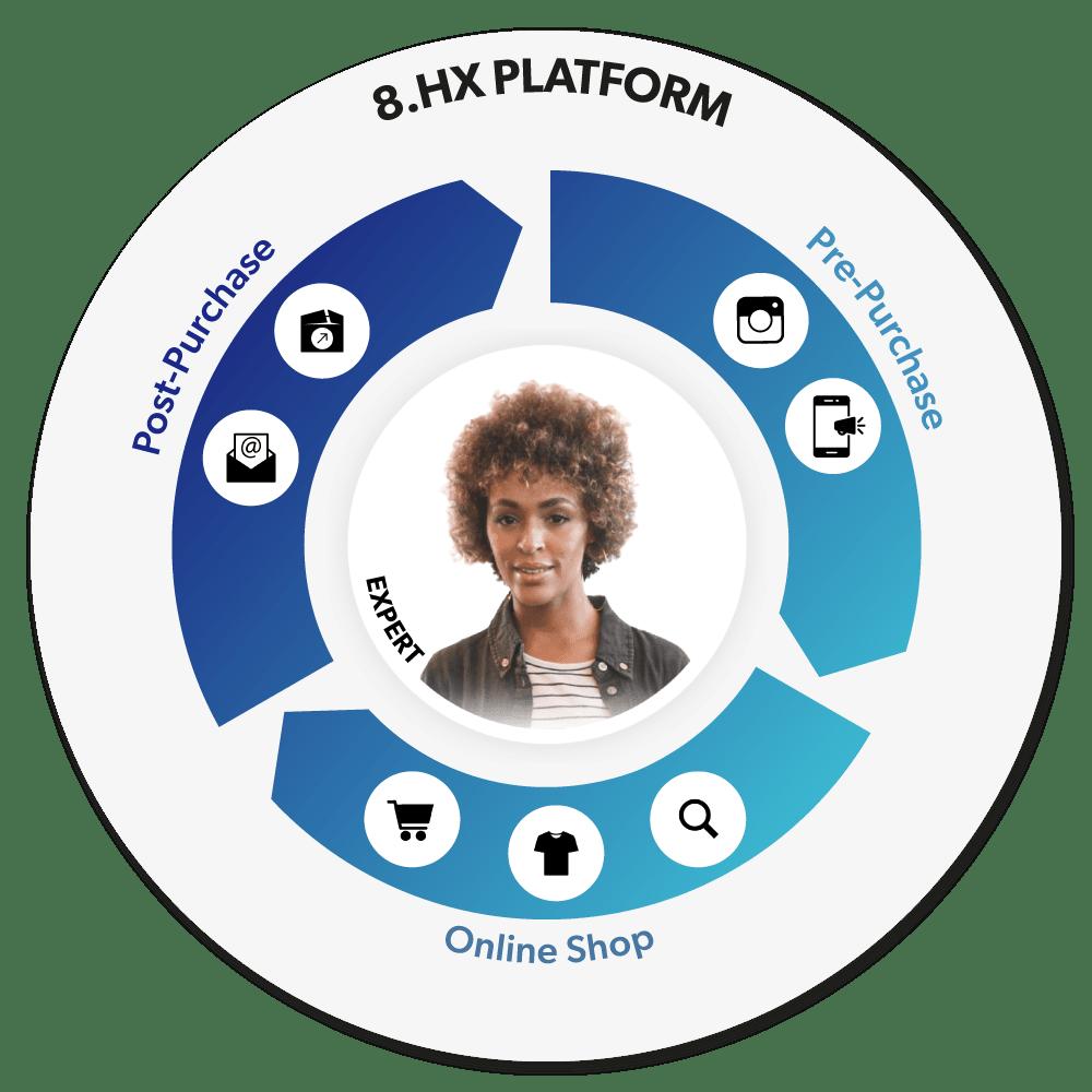 8select Customer Journey