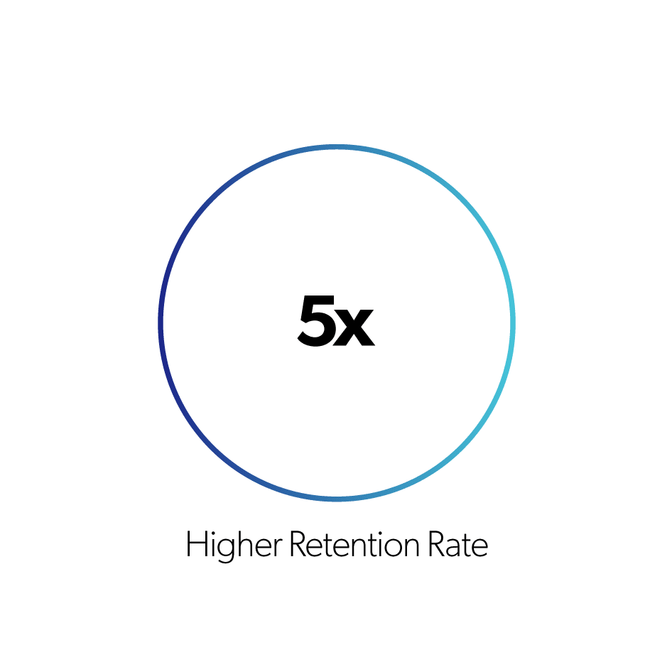 8select higher retention rate