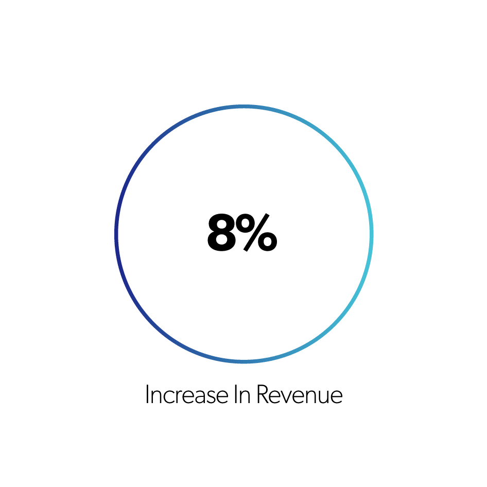 8select Increase in revenue